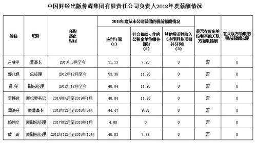 1.中国财经出版传媒集团有限责任公司负责人2018年度薪酬情况